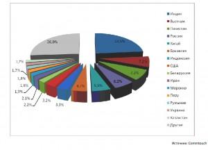 Индия рассылает почти четверть всего мирового спама