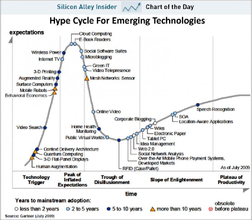 Цикл зрелости информационных технологий