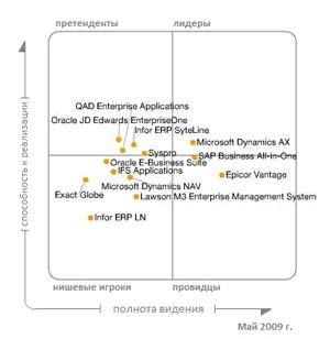 Магический квадрант рынка EPR систем