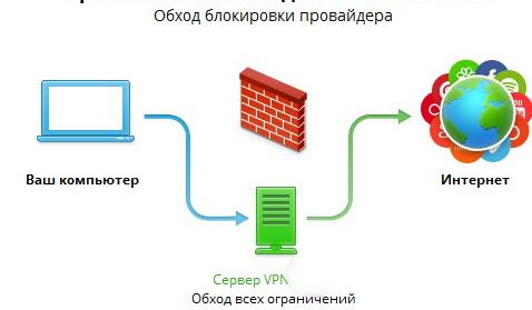 Соединение с Интернет через VPN