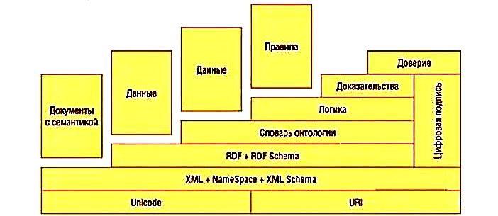 Рисунок 1. Общая концепция «Семантического Web»